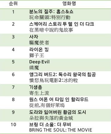 대만 타이베이 8월 셋째 주 상영 영화 Top 10