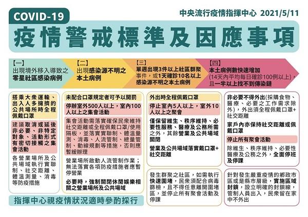 대만, 코로나19 지역사회 감염 증가로 경계 3단계로 격상 직전